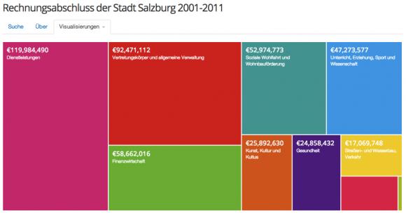 owg13 haushaltsdaten stadt salzburg